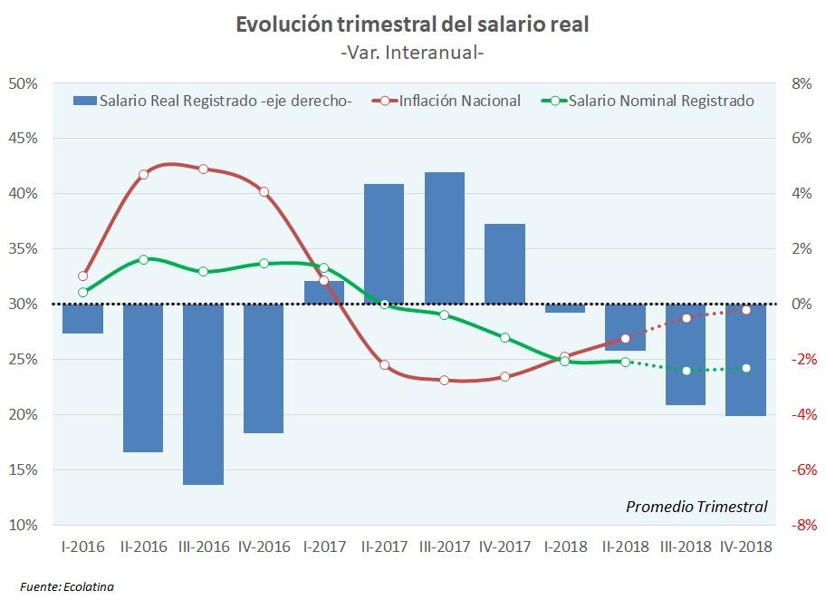 El salario real registrado caerá en promedio casi 3% en 2018