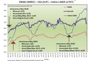 La economía se derrumbó 5,8% en mayo, la peor caída en la era Macri