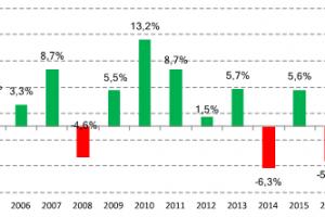Día del Niño: Las ventas minoristas en comercios pymes cayeron 3,3% dijo CAME