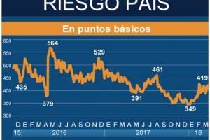 El Riesgo País de Argentina subió a 746 puntos, nivel máximo en tres años y medio
