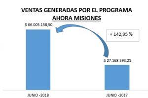 El Ahora Misiones generó ventas por 757 millones de pesos en el último año