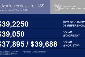 El BCRA vendió u$s 358 millones para calmar al dólar, que igual cerró apenas por debajo de los 40 pesos en la city porteña