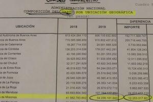 Presupuesto 2019: los giros de Nación a Misiones estarán quince puntos debajo de la inflación