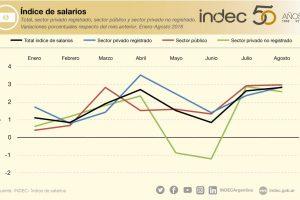 El índice de salarios aumentó 2,8% en agosto de 2018 respecto de julio y 21,9% interanual
