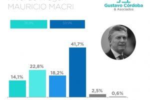 Un sondeo de Gustavo Córdoba indica que Macri cierra el año con la peor imagen desde que asumió
