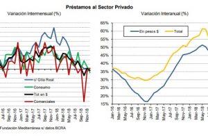 Los datos de diciembre confirman el estancamiento de loscréditos al sector privado