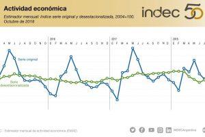 La actividad económica ascendió 0,9% en octubre de 2018 respecto de septiembre y cayó 4% interanual