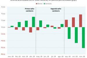 Por la recesión en noviembre se desaceleró la inflación, ¿cuál es la expectativa para lo que sigue?