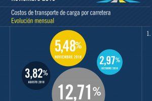 Según Fadeeac en lo que va del año el costo del transporte por tierra aumentó un 57.78%