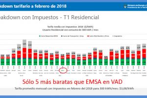 En medio de los aumentos, Misiones quedó entre las provincias que cobra una de las tarifas eléctricas más bajas del país