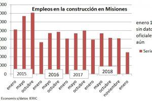 Exclusivo: Por la caída de la obra pública nacional, los empleos de la construcción en Misiones cayeron al menornivel en la era Macri