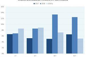 Según Ecolatina, la inflación superaría el 30% en 2019