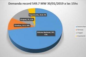 Por la ola de calor, se dio un consumo récord de energía en Misiones