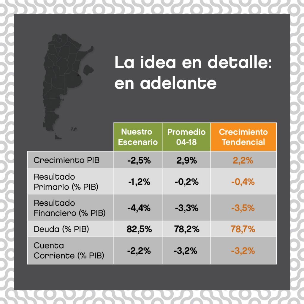 Según una consultora la «sostenibilidad» del plan económico de Cambiemos debe darse «paso a paso»
