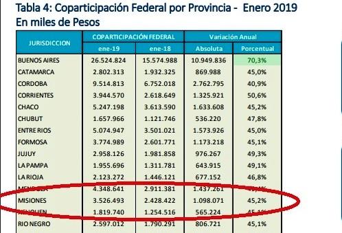 La Coparticipación cayó en enero por tercer mes, pero aún así la inflación «colabora» para que Misiones mejore sus cuentas
