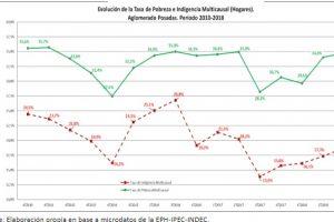 Por la devaluación y la inflación, la pobreza y la indigencia crecieron en Misiones