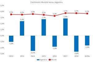 La economía Argentina: ocho años de inestabilidad sin crecimiento
