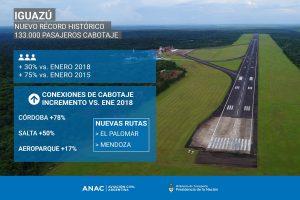 Revolución low cost: récord de pasajeros de cabotaje en el aeropuerto Iguazú