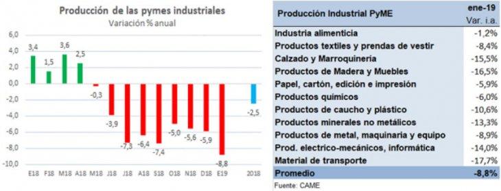 CAME: La producción industrial pyme cayó 8,8% en enero