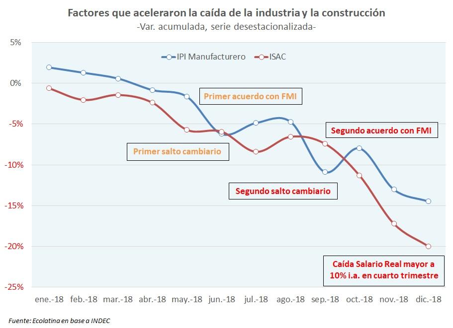 Industria y la construcción: un fin de año para el olvido
