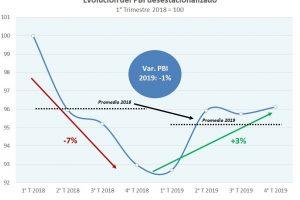 La peor recesión desde 2009