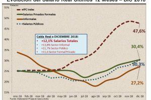 Fuerte caída del salario real en 2018