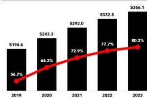 Crece la inversión en publicidad digital en Argentina, gracias a la tecnología móvil