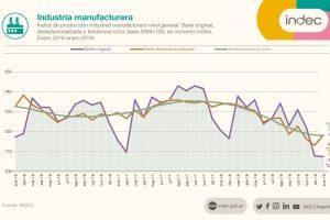 La industria creció 4,6% en enero de 2019 respecto del mes anterior y cayó 10,8% interanual