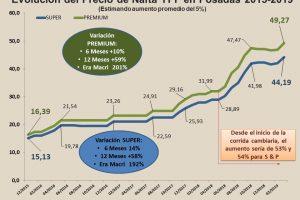 En los últimos tres años la nafta aumentó un 200 por ciento en Posadas
