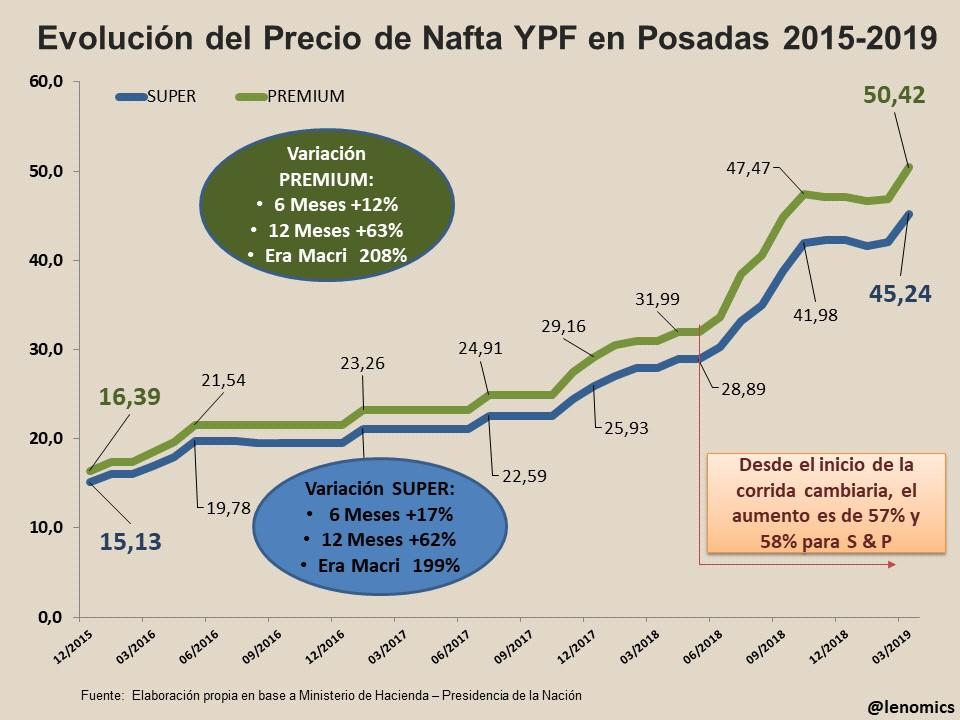 La suba de las naftas fue de 6,7% en promedio con Iguazú con precios pico: 54,75 pesos por litro
