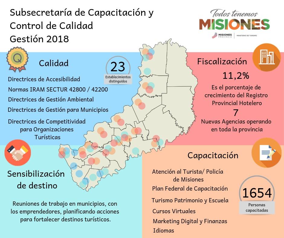 Capacitación y Fiscalización para fortalecer la calidad turística