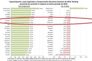 Consenso Fiscal: Misiones está entre las provincias que menos ingresos reales recibió