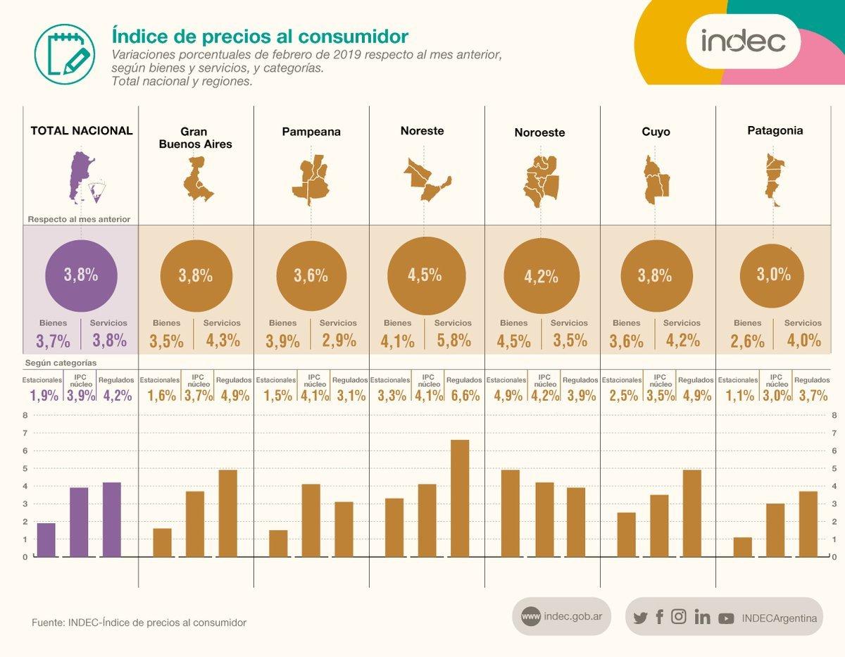 La inflación de febrero fue de 3,8% y el NEA es el más castigado por la suba de precios