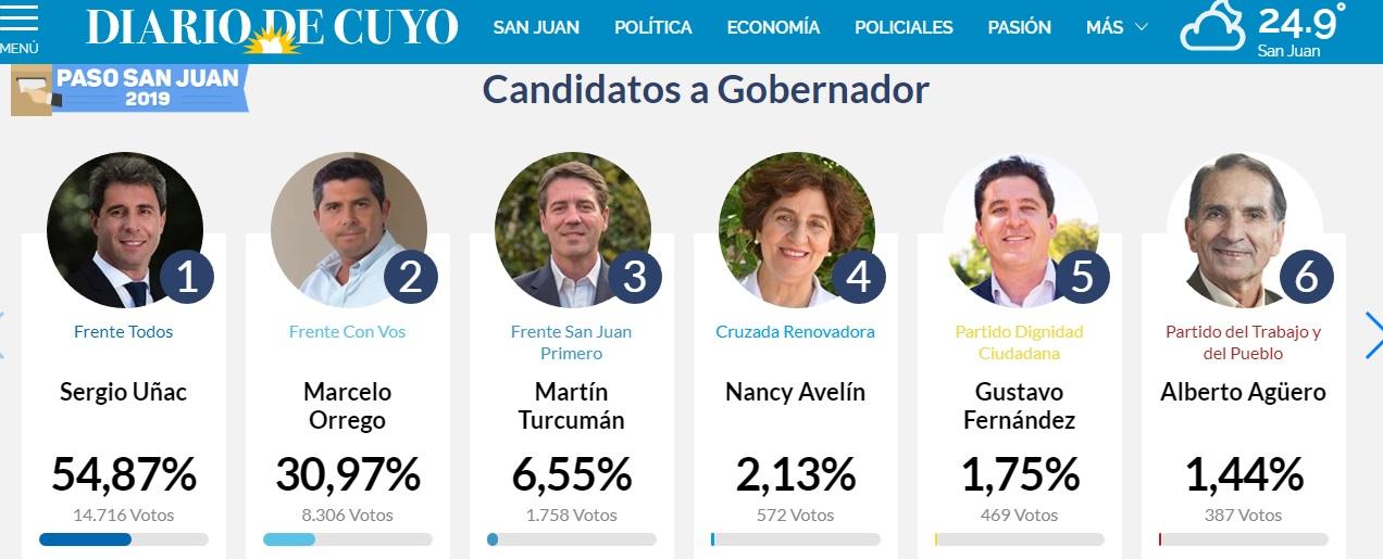 PASO en San Juan: con el 55%, Sergio Uñac mantiene una clara ventaja