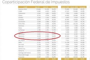 La caída de la Coparticipación que recibió Misiones en marzo pasó de «preocupante» a «grave» y es la peor en la era Macri