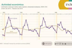 La actividad económica volvió a caer por décimo mes consecutivo
