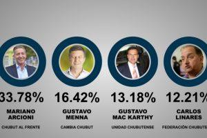 El gobernador de Chubut se impuso en las PASO