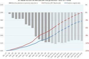 Paritarias modelo 2019: sin guía, de corta duración o indexadas