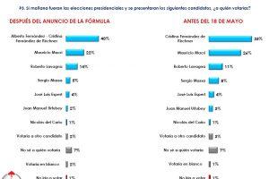 Primera encuesta: Con Alberto, Cristina podría ganarle a Macri en primera vuelta y en balotaje a Vidal