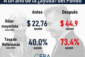 A un año de la Argentina en el Fondo ¿Qué cambió?