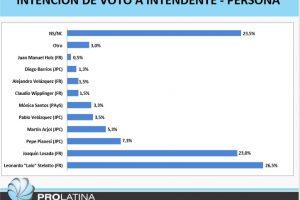 ¿Qué dicen las encuestas a una semana de las elecciones en Misiones?