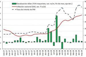 La política monetaria muestra signos de efectividad,pero con costos sobre la actividad económica