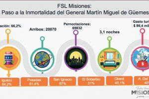 Fin de semana largo: el turismo inyectó más de 86 millones de pesos en Misiones