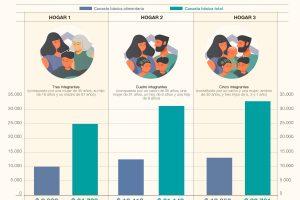 La Canasta Básica misionera, más cara que en el resto del país
