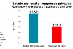 El salario en ciudad de Buenos Aires duplica al del norte del país