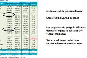 ¿Qué Coparticipación pide Misiones? Al menos lo mismo que Chaco, en julio fueron $2.000 millones menos
