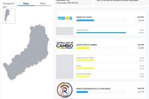 Misiones: El peronismo fue mayoría y Alfredo Schiavoni gana la interna de Cambiemos