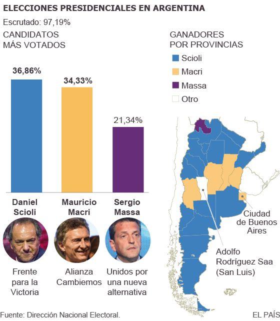 Mapa De Elecciones 2015.El Mapa Electoral De Argentina Muto Del Amarillo Al Celeste