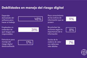 Solo 39% de las empresas argentinas ya se ocupa de las ciberamenazas