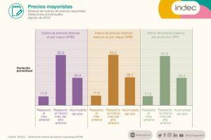 Inflación mayorista: 11,2% en agosto y 63% interanual